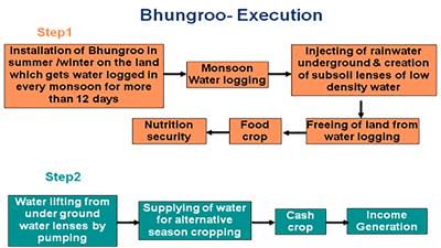 bhungroo